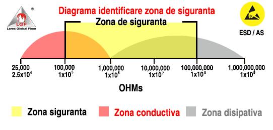 zona de siguranta pentru conductivitate pardoseala ESD AS harta intervale