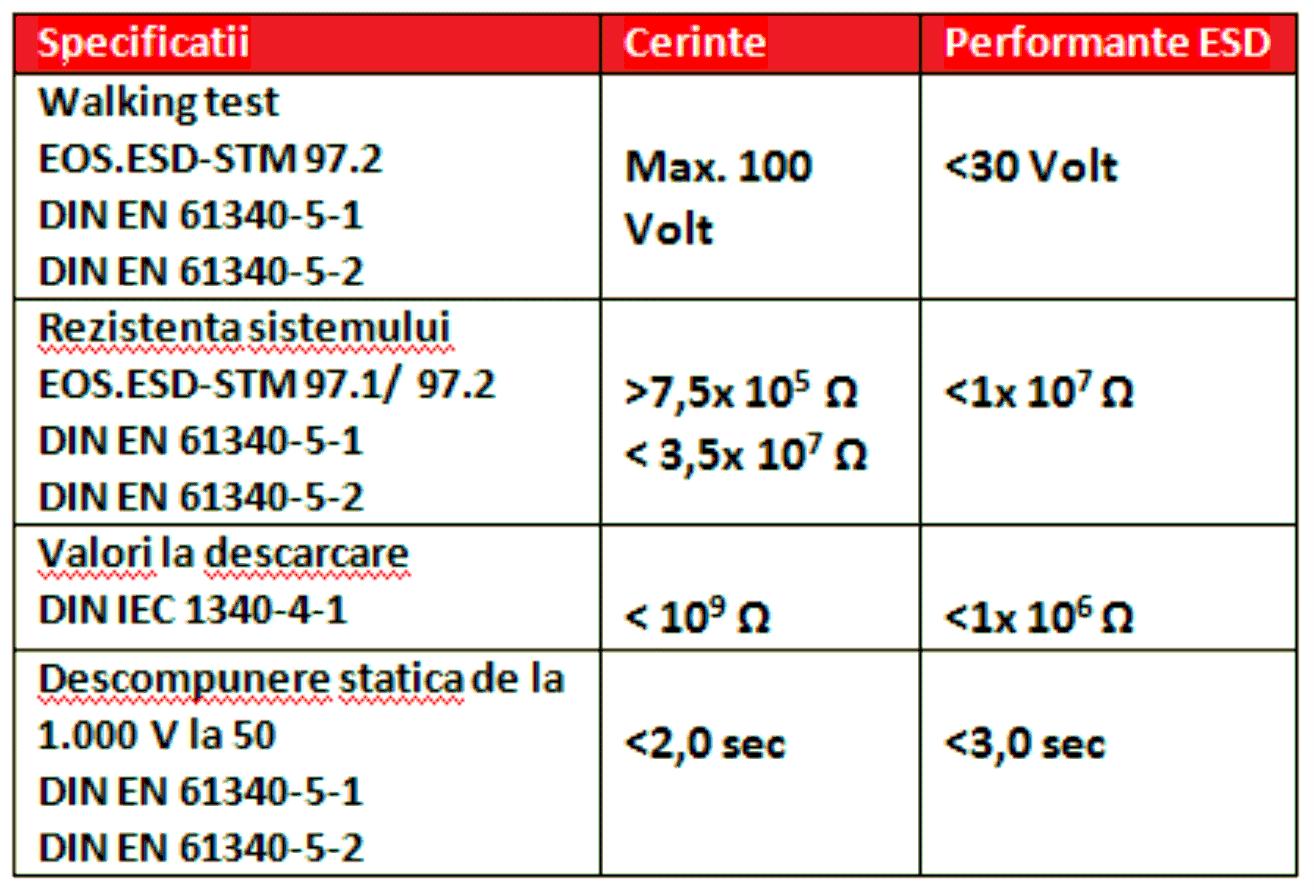 Tabel ESD