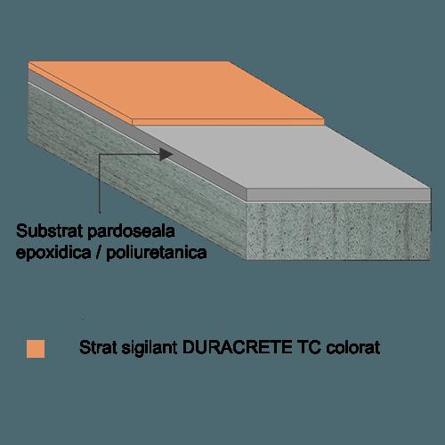 DURACRETE TC COLOUR-R stratificatie