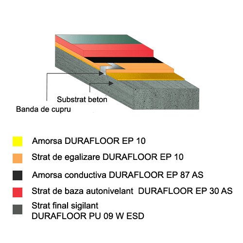 DURAFLOOR EP 30 AS + PU 09 W ESD stratificatie
