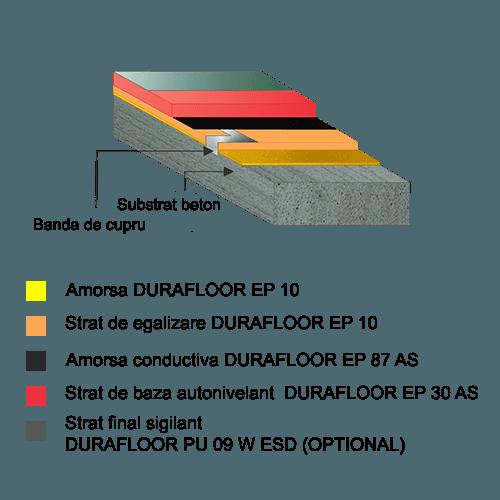 DURAFLOOR EP 30 AS stratificatie
