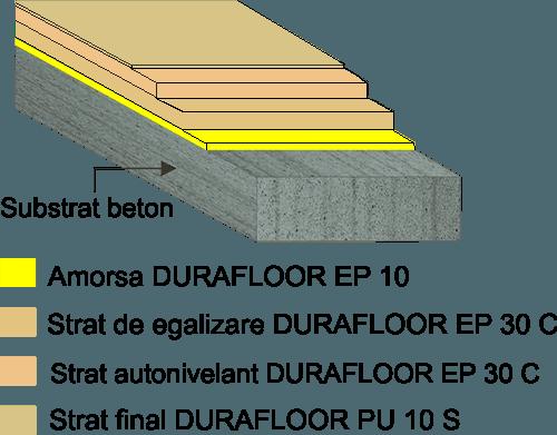 DURAFLOOR EP 30 + PU 10 S stratificatie