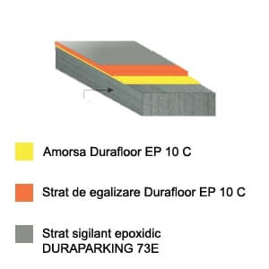 Duraparking 73E OS8 stratificatie